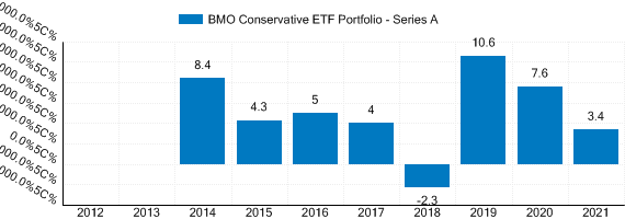 Graph detailing past performance of BMO Conservative ETF Portfolio